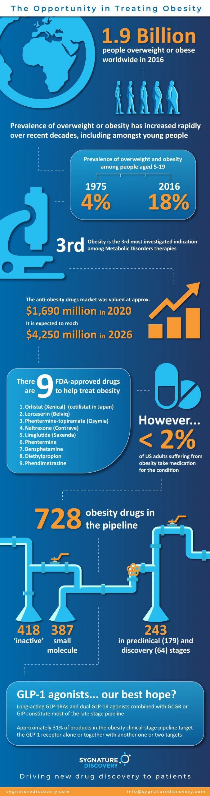 The opportunity in treating obesity infographic